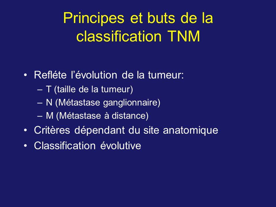 Principes et buts de la classification TNM Refléte lévolution de la tumeur: –T (taille de la tumeur) –N (Métastase ganglionnaire) –M (Métastase à dist