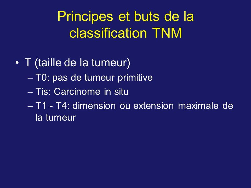 Principes et buts de la classification TNM T (taille de la tumeur) –T0: pas de tumeur primitive –Tis: Carcinome in situ –T1 - T4: dimension ou extensi