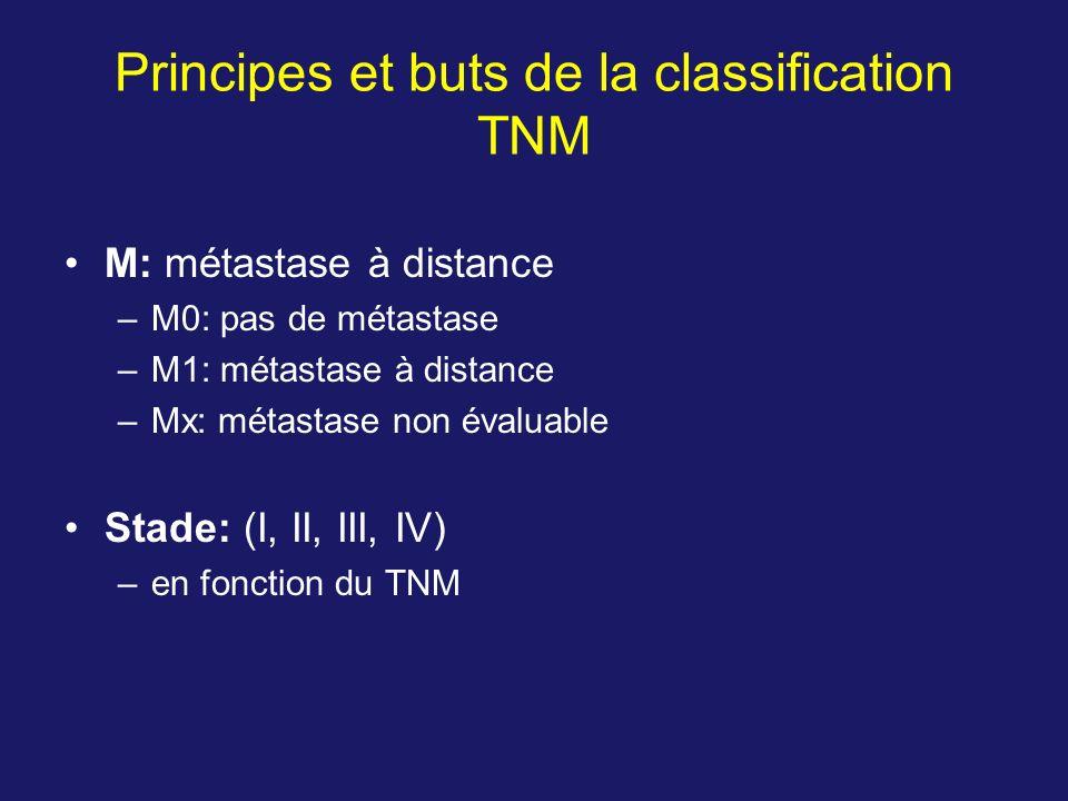 Principes et buts de la classification TNM M: métastase à distance –M0: pas de métastase –M1: métastase à distance –Mx: métastase non évaluable Stade: