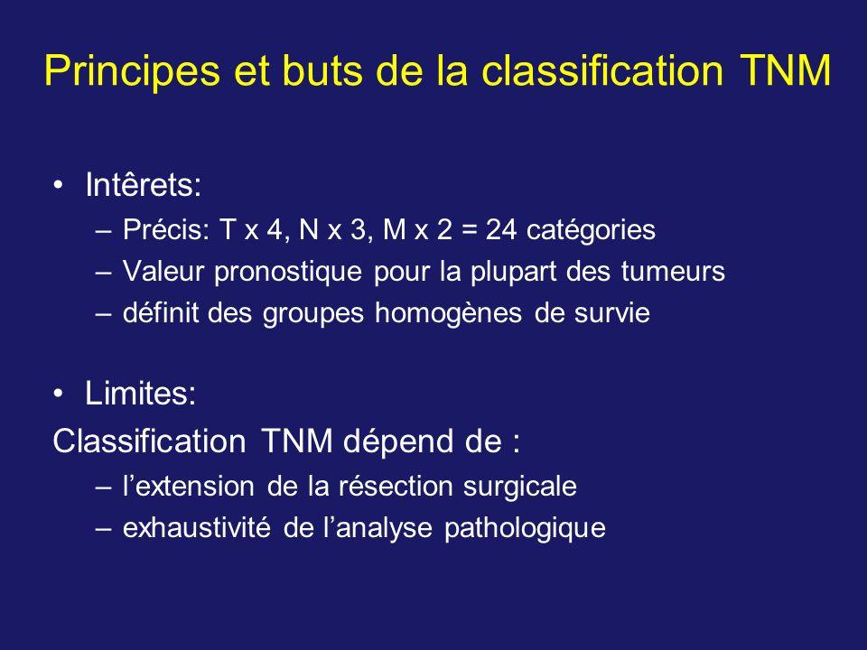 Principes et buts de la classification TNM Intêrets: –Précis: T x 4, N x 3, M x 2 = 24 catégories –Valeur pronostique pour la plupart des tumeurs –déf