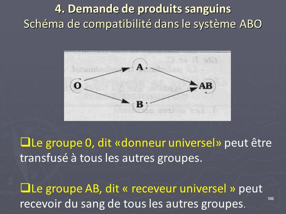 106 4. Demande de produits sanguins Schéma de compatibilité dans le système ABO Le groupe 0, dit «donneur universel» peut être transfusé à tous les au