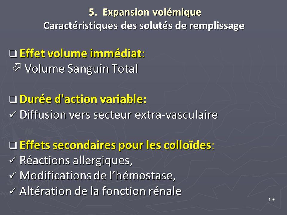 109 5. Expansion volémique Caractéristiques des solutés de remplissage 5. Expansion volémique Caractéristiques des solutés de remplissage Effet volume