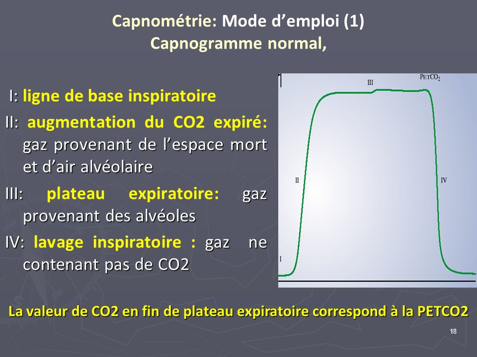 18 Capnométrie: Mode demploi (1) Capnogramme normal, I: I: ligne de base inspiratoire II: gaz provenant de lespace mort et dair alvéolaire II: augment