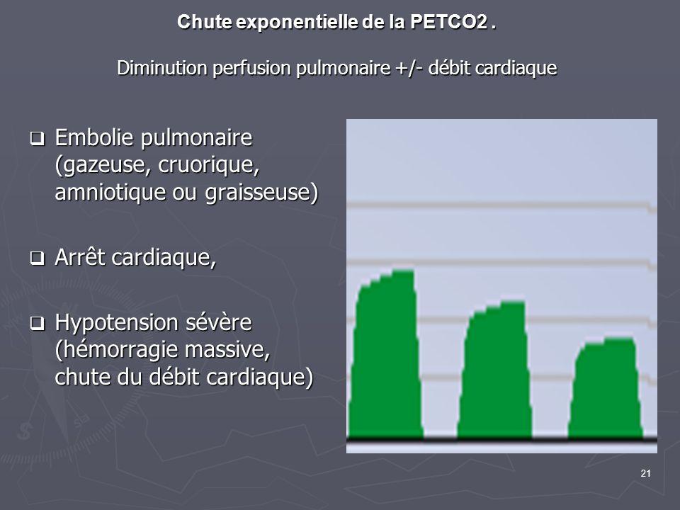 21 Chute exponentielle de la PETCO2. Diminution perfusion pulmonaire +/- débit cardiaque Embolie pulmonaire (gazeuse, cruorique, amniotique ou graisse
