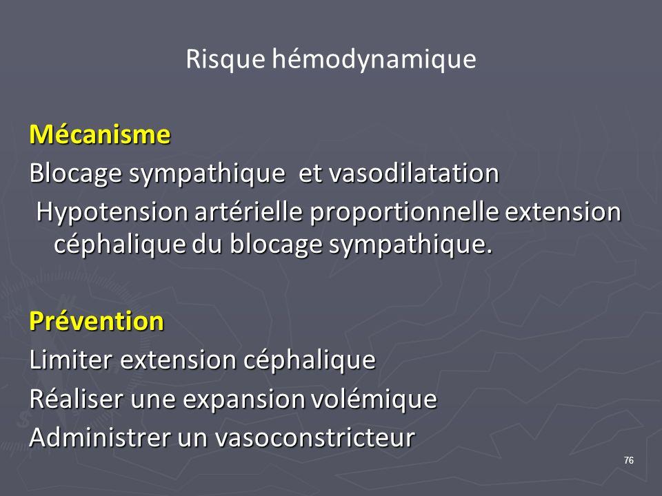 76 Risque hémodynamique Mécanisme Blocage sympathique et vasodilatation Hypotension artérielle proportionnelle extension céphalique du blocage sympathique.