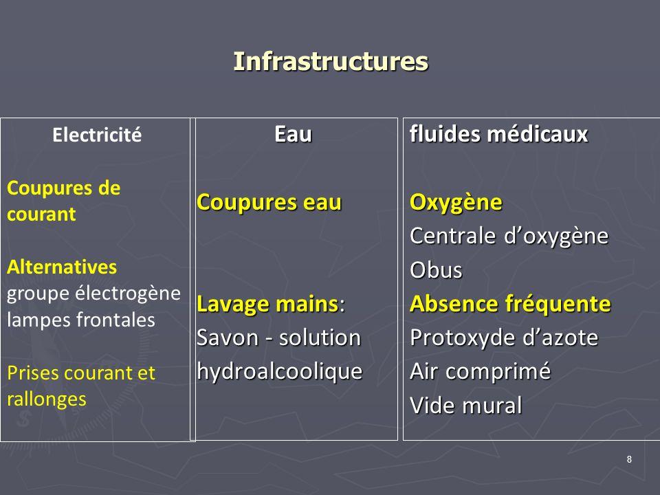 89 Il.Etiologies de l état de choc hypovolémique 1.