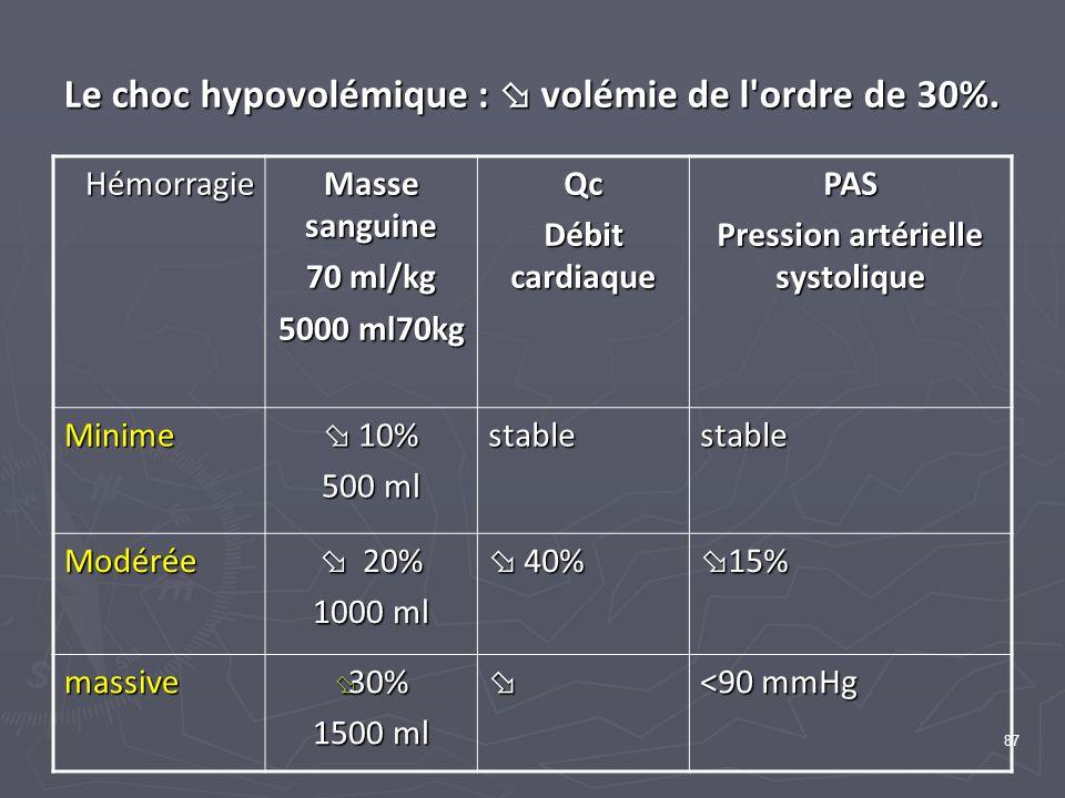 87 Le choc hypovolémique : volémie de l'ordre de 30%. Hémorragie Masse sanguine 70 ml/kg 5000 ml70kg Qc Débit cardiaque PAS Pression artérielle systol