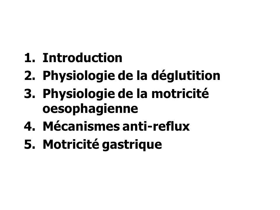 1.Introduction 2.Physiologie de la déglutition 3.Physiologie de la motricité oesophagienne 4.Mécanismes anti-reflux 5.Motricité gastrique