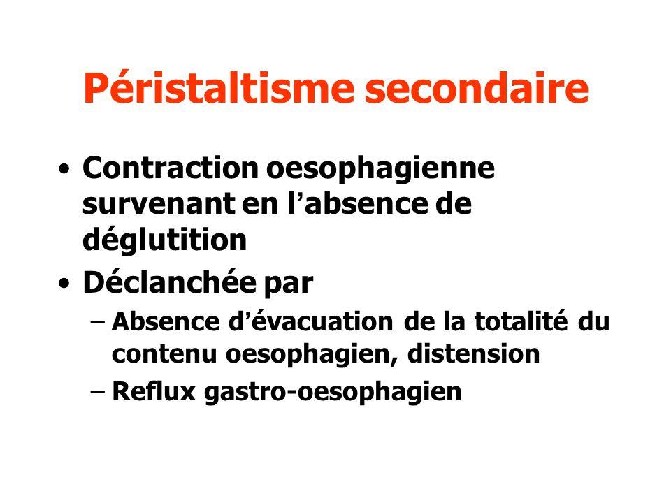 Péristaltisme secondaire Contraction oesophagienne survenant en labsence de déglutition Déclanchée par –Absence dévacuation de la totalité du contenu
