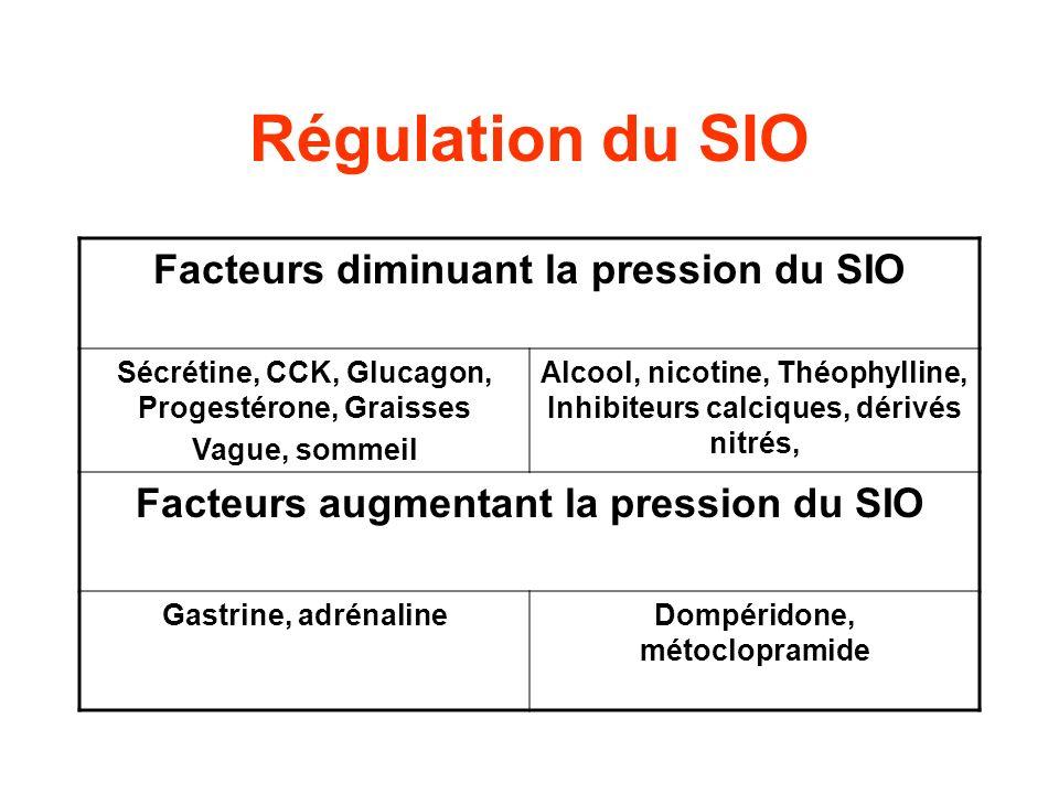 Régulation du SIO Facteurs diminuant la pression du SIO Sécrétine, CCK, Glucagon, Progestérone, Graisses Vague, sommeil Alcool, nicotine, Théophylline