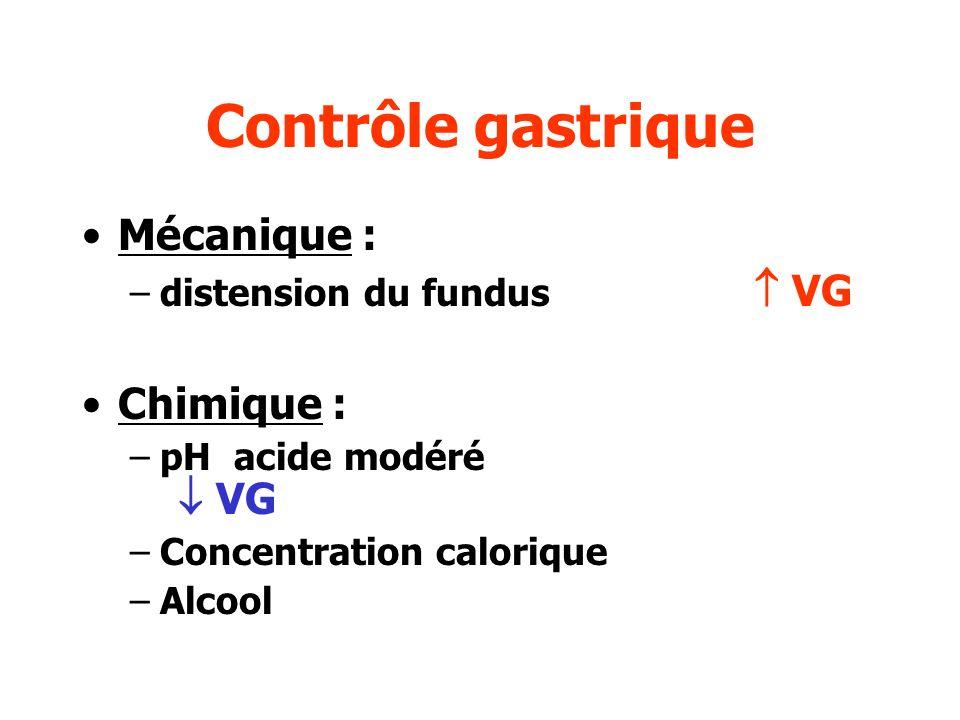 Contrôle par lintestin grêle Fermeture du pylore dès que le bol alimentaire atteint le duodénum Récepteurs sensitifs dans le grêle freinage de la vidange si: –Baisse de pH –Augmentation de la charge osmotique.