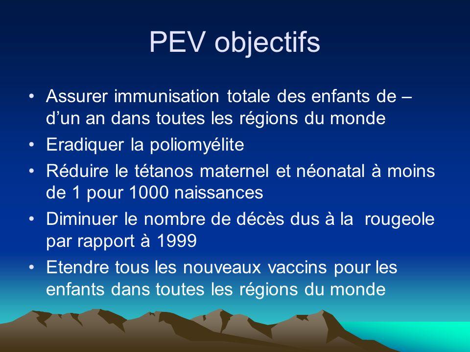 Programme Elargi de Vaccination Créé en 1974 par lUNICEF afin de rendre les vaccins accessibles à tous les enfants autour du monde. Au départ il sagis