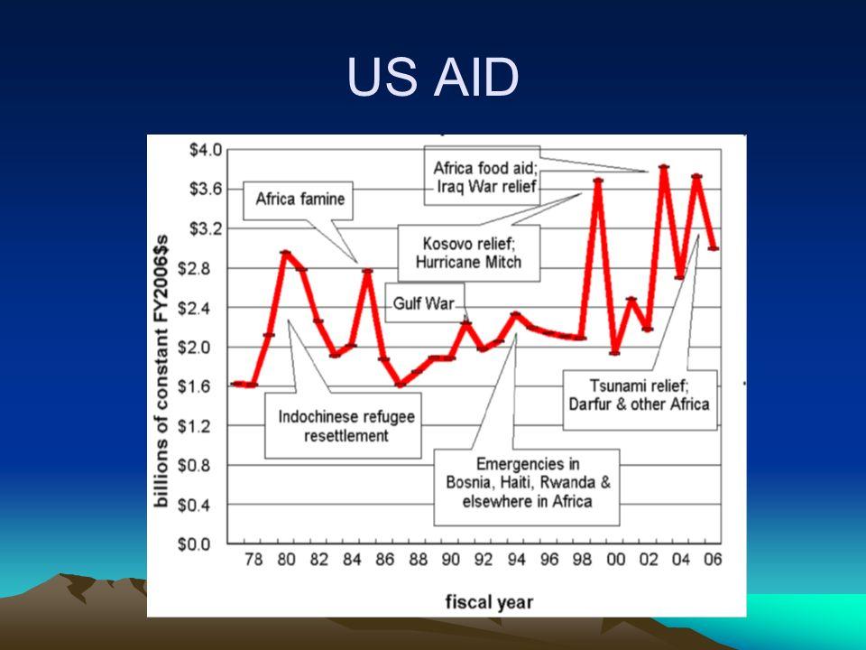 Quelques chiffres Principaux pourvoyeurs daide humanitaire dans le monde: Nations Unies USAID Union Européenne Aides bilatérales –Chine –Japon