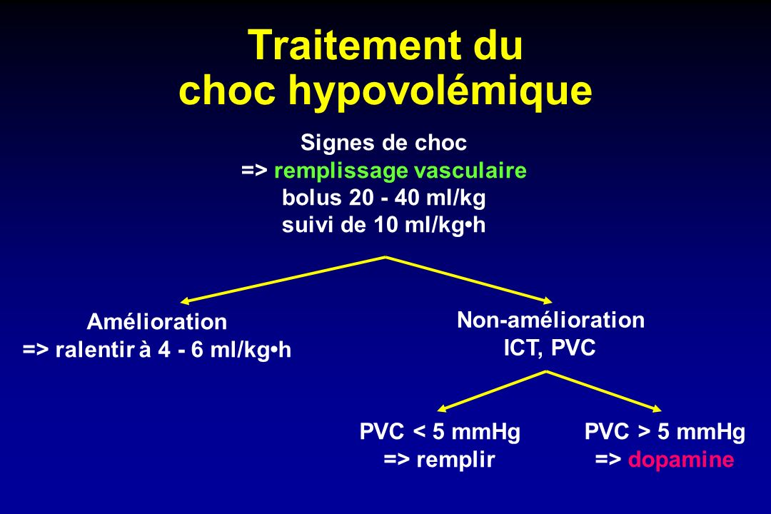 Traitement du choc cardiogénique Signes de choc Lasilix 1mg/kg Dobutamine 5 µg/kgmin Amélioration diurétiques Vasodilatateurs, ACE Non-amélioration VM-PEP Echo - PVC RAS <2000 Dobutamine Adrénaline RAS>2000 Nitrés Milrinone