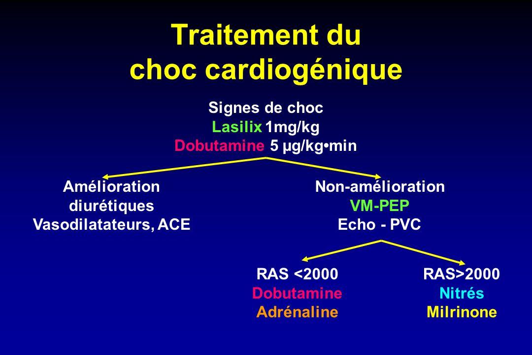Traitement hémodynamique du choc septique de l enfant Remplissage 10-20+ ml/kgh Cristalloïdes (NaCl 9 ) vs Colloïdes (Plasmion, 4% Albumine) Facteurs Hémostase diminués (PFC), Hte<30% (Culot globulaire ) Amélioration Diminuer remplissage Pas d amélioration Dopamine Pressions remplissage.