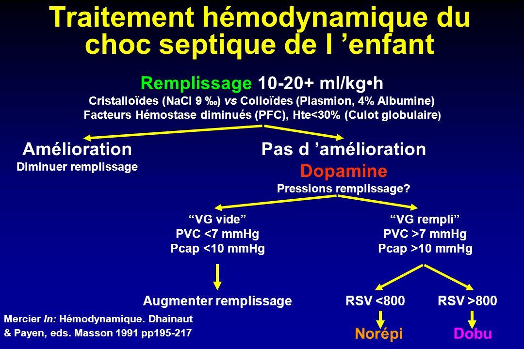 Traitement hémodynamique du choc septique de l enfant Remplissage 10-20+ ml/kgh Cristalloïdes (NaCl 9 ) vs Colloïdes (Plasmion, 4% Albumine) Facteurs