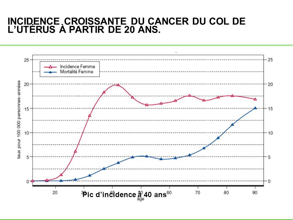 INCIDENCE CROISSANTE DU CANCER DU COL DE LUTÉRUS À PARTIR DE 20 ANS. Pic dincidence à 40 ans