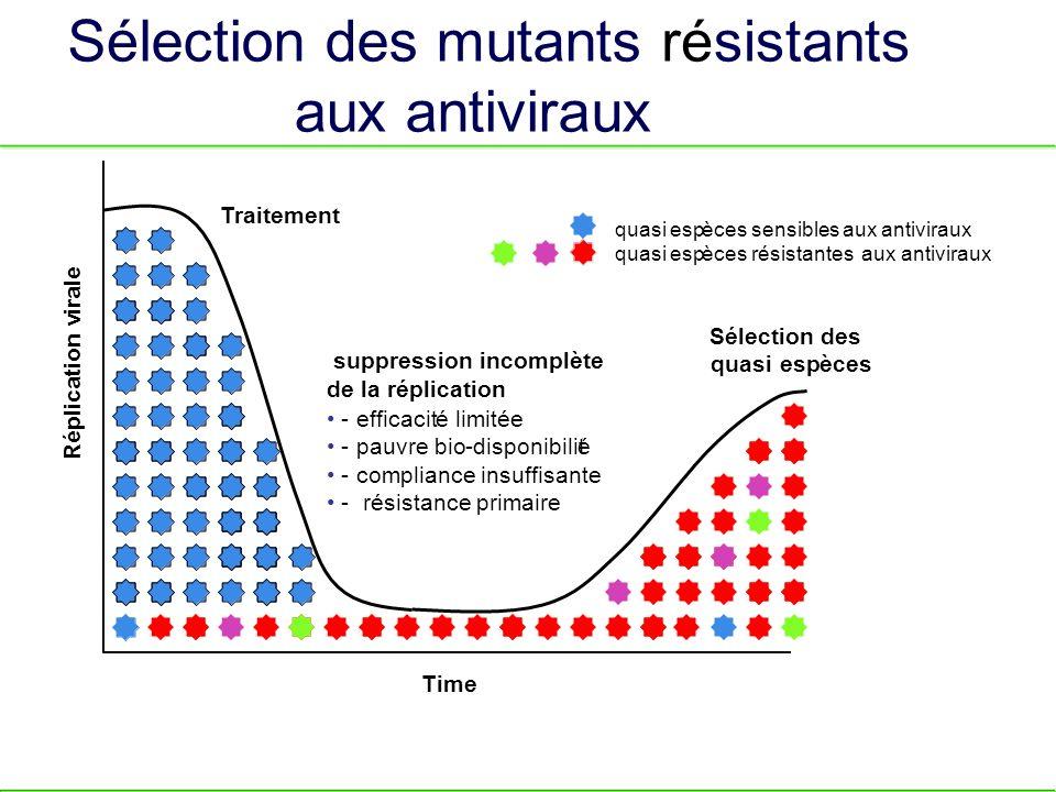 LES CONSEQUENSES DE LA VARIABILITES EXEMPLE DES VIRUS DE LHÉPATITE B VHB, responsable de lhépatite B : virus très ancien Retrouvé chez les grands singes et lHomme : exemple de co-évolution et/ou passage inter-espèces, Puis différenciation des souches HBV en différent génotypes Au sein des différents génotypes, existence de différents mutants dont les - mutants dit « Précore » - échappant au vaccin Existence de souches mutantes - échappant au traitement - échappant au diagnostic