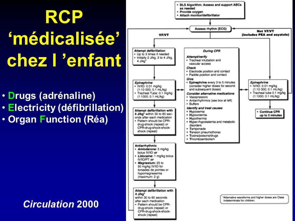 RCP médicalisée chez l enfant Circulation 2000 Drugs (adrénaline) Electricity (défibrillation) Organ Function (Réa)