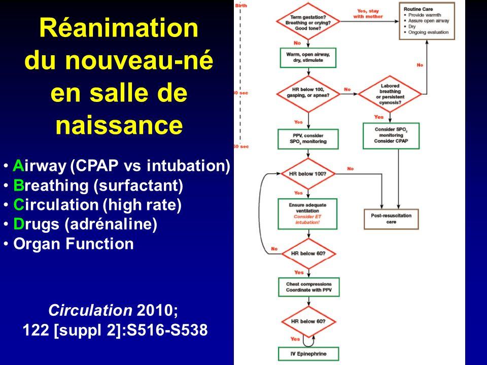 Réanimation du nouveau-né en salle de naissance Circulation 2010; 122 [suppl 2]:S516-S538 Airway (CPAP vs intubation) Breathing (surfactant) Circulation (high rate) Drugs (adrénaline) Organ Function