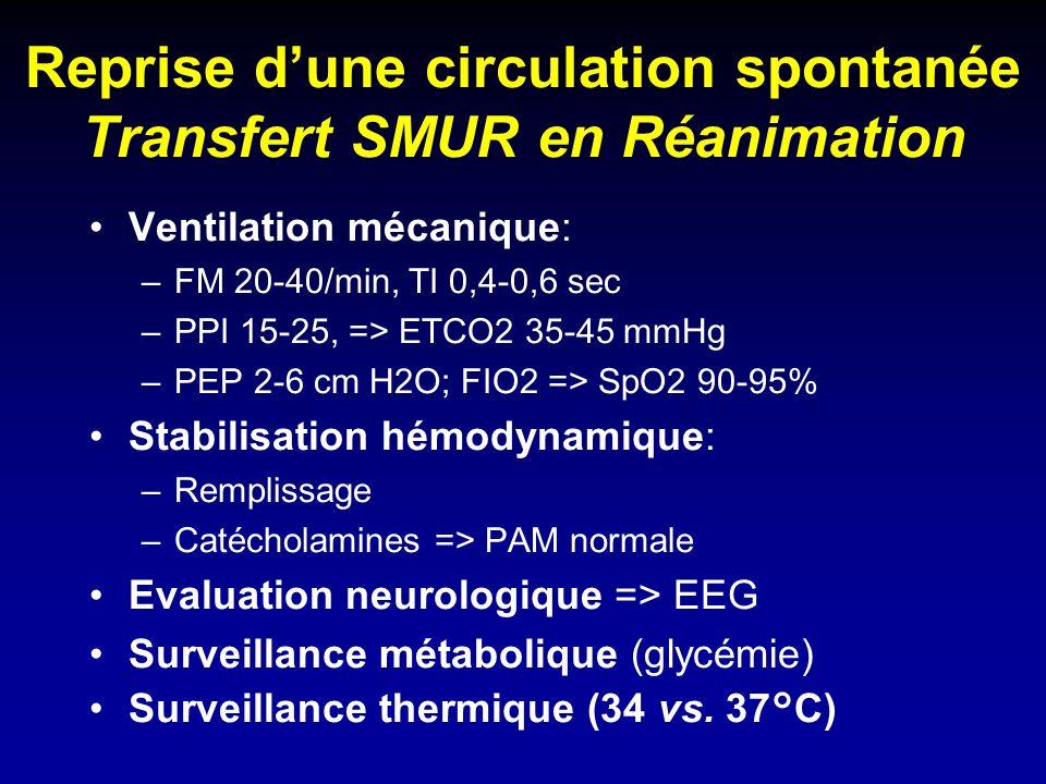 Reprise dune circulation spontanée Transfert SMUR en Réanimation Ventilation mécanique: –FM 20-40/min, TI 0,4-0,6 sec –PPI 15-25, => ETCO2 35-45 mmHg –PEP 2-6 cm H2O; FIO2 => SpO2 90-95% Stabilisation hémodynamique: –Remplissage –Catécholamines => PAM normale Evaluation neurologique => EEG Surveillance métabolique (glycémie) Surveillance thermique (34 vs.