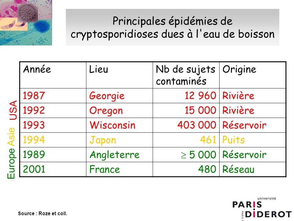 Principales épidémies de cryptosporidioses dues à l'eau de boisson AnnéeLieuNb de sujets contaminés Origine 1987Georgie 12 960Rivière 1992Oregon 15 00