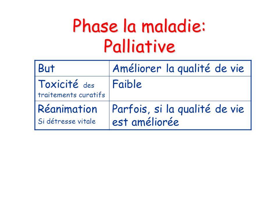 Phase la maladie: Palliative ButAméliorer la qualité de vie Toxicité des traitements curatifs Faible Réanimation Si détresse vitale Parfois, si la qua