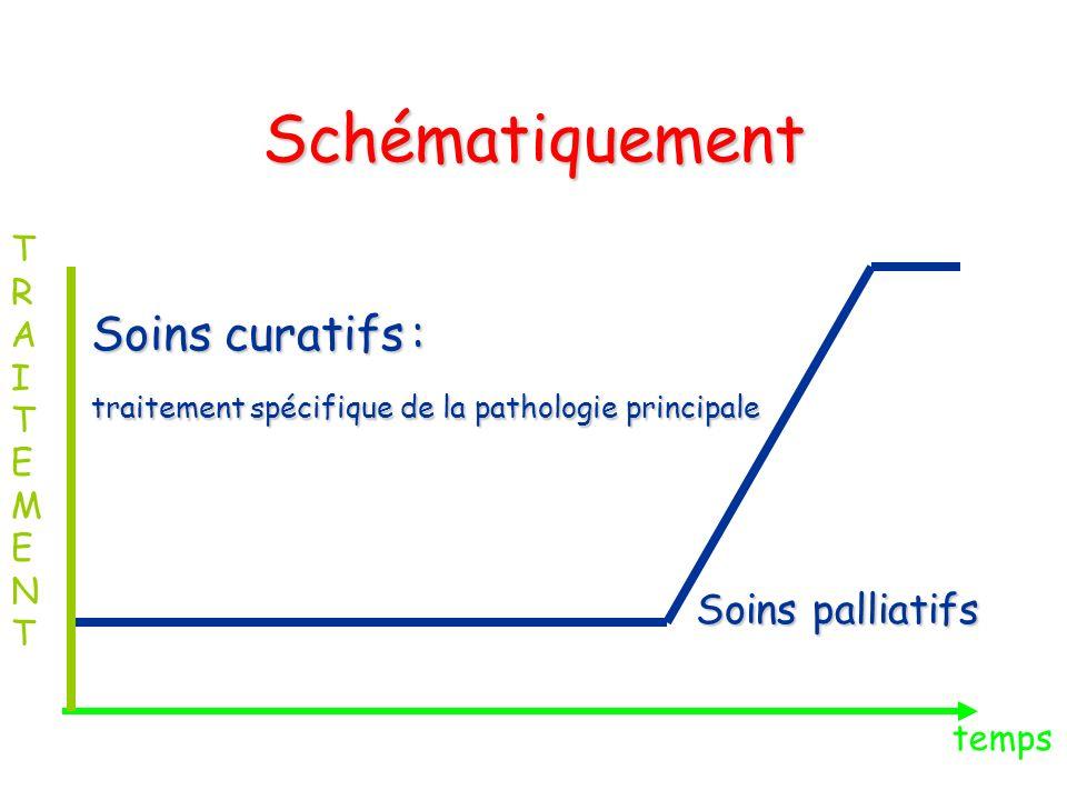 Schématiquement Soins curatifs: traitement spécifique de la pathologie principale Soins palliatifs Soins palliatifs temps TRAITEMENTTRAITEMENT