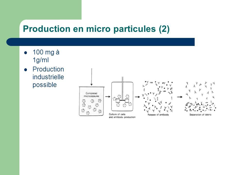 Production en micro particules (2) 100 mg à 1g/ml Production industrielle possible