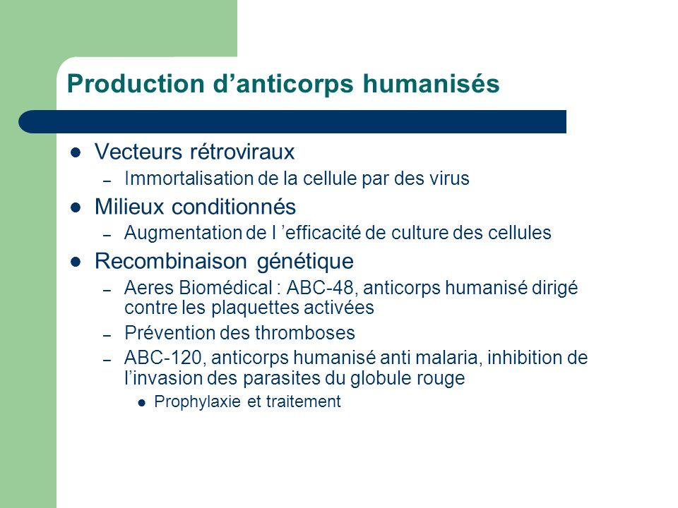 Production danticorps humanisés Vecteurs rétroviraux – Immortalisation de la cellule par des virus Milieux conditionnés – Augmentation de l efficacité