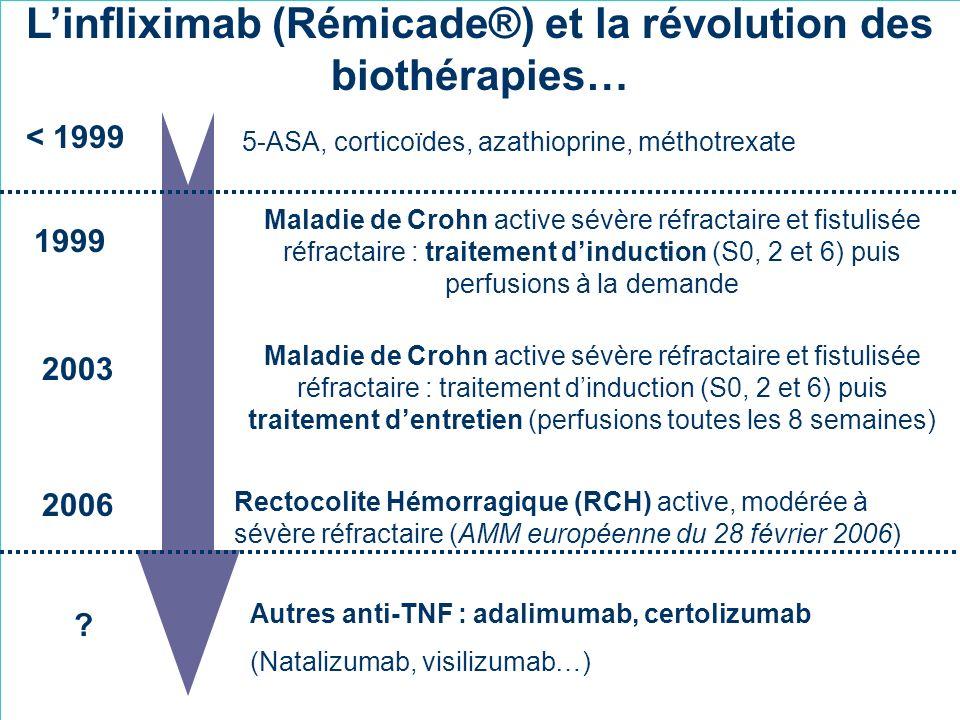 Linfliximab (Rémicade®) et la révolution des biothérapies… Maladie de Crohn active sévère réfractaire et fistulisée réfractaire : traitement dinductio