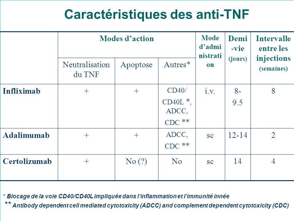 Modes daction Mode dadmi nistrati on Demi -vie (jours) Intervalle entre les injections (semaines) Neutralisation du TNF ApoptoseAutres* Infliximab++ C
