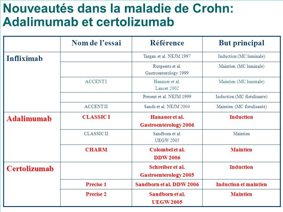 Nouveautés dans la maladie de Crohn: Adalimumab et certolizumab Nom de lessaiRéférenceBut principal Infliximab Targan et al. NEJM 1997Induction (MC lu