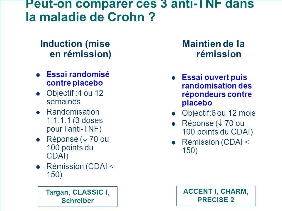 Peut-on comparer ces 3 anti-TNF dans la maladie de Crohn ? Induction (mise en rémission) Essai randomisé contre placebo Objectif :4 ou 12 semaines Ran