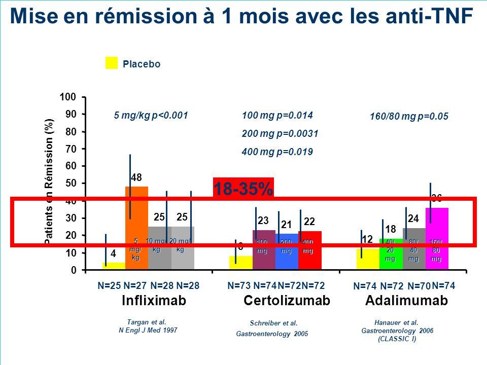 Targan et al. N Engl J Med 1997 Schreiber et al. Gastroenterology 2005 4 8 12 48 23 18 25 21 24 25 22 36 0 10 20 30 40 50 60 70 80 90 100 InfliximabCe