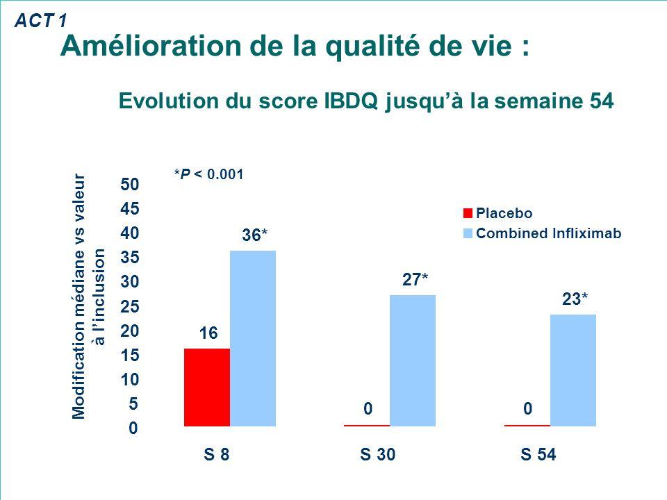 Amélioration de la qualité de vie : 16 00 23* 27* 36* 0 5 10 15 20 25 30 35 40 45 50 S 8S 30S 54 Placebo Combined Infliximab Modification médiane vs v