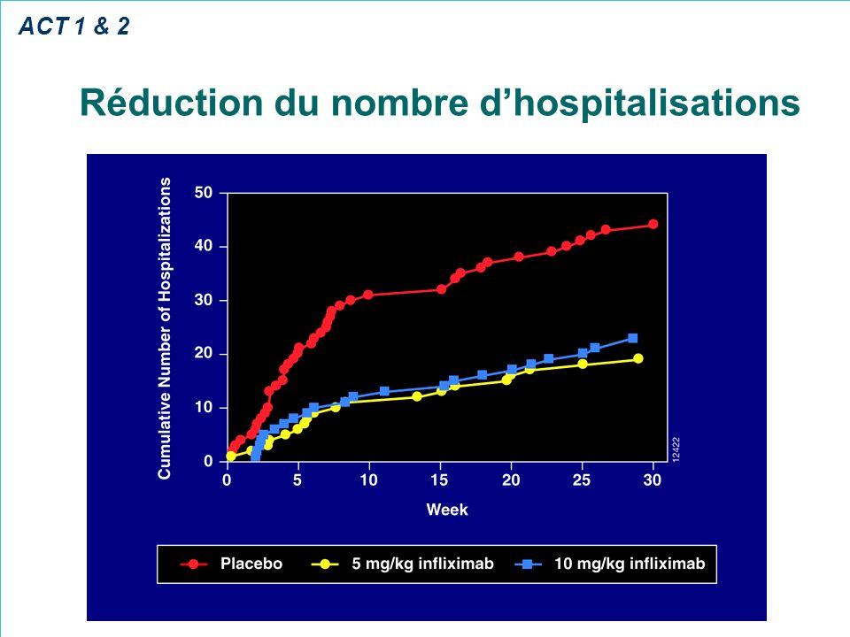 Réduction du nombre dhospitalisations ACT 1 & 2