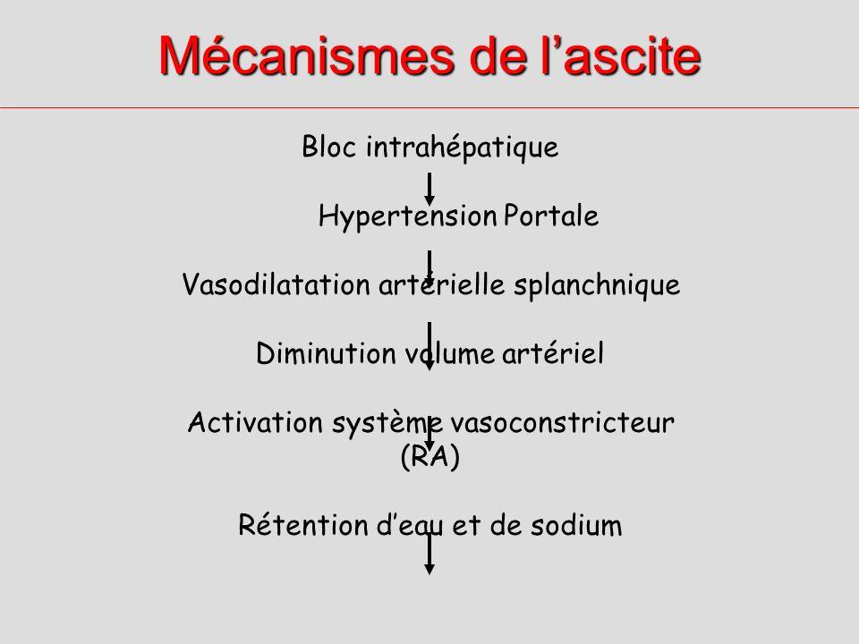 Mécanismes de lascite Bloc intrahépatique Hypertension Portale Vasodilatation artérielle splanchnique Diminution volume artériel Activation système vasoconstricteur (RA) Rétention deau et de sodium