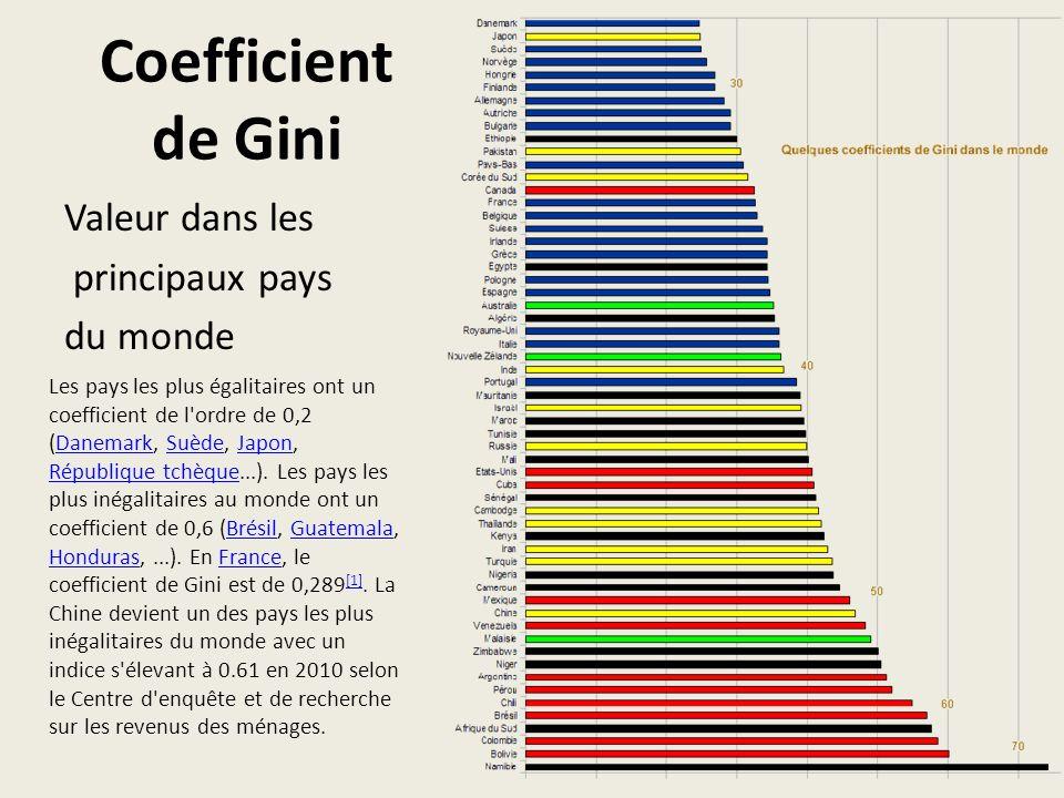 Coefficient de Gini Valeur dans les principaux pays du monde Les pays les plus égalitaires ont un coefficient de l ordre de 0,2 (Danemark, Suède, Japon, République tchèque...).