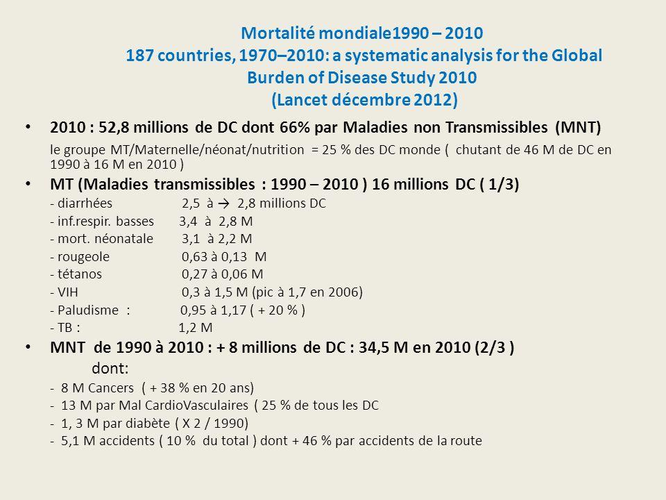Mortalité mondiale1990 – 2010 187 countries, 1970–2010: a systematic analysis for the Global Burden of Disease Study 2010 (Lancet décembre 2012) 2010 : 52,8 millions de DC dont 66% par Maladies non Transmissibles (MNT) le groupe MT/Maternelle/néonat/nutrition = 25 % des DC monde ( chutant de 46 M de DC en 1990 à 16 M en 2010 ) MT (Maladies transmissibles : 1990 – 2010 ) 16 millions DC ( 1/3) - diarrhées 2,5 à 2,8 millions DC - inf.respir.
