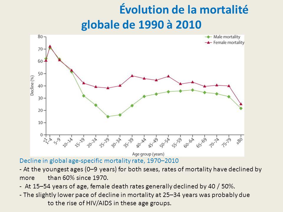 Évolution de la mortalité globale de 1990 à 2010 Decline in global age-specific mortality rate, 1970–2010 - At the youngest ages (0–9 years) for both