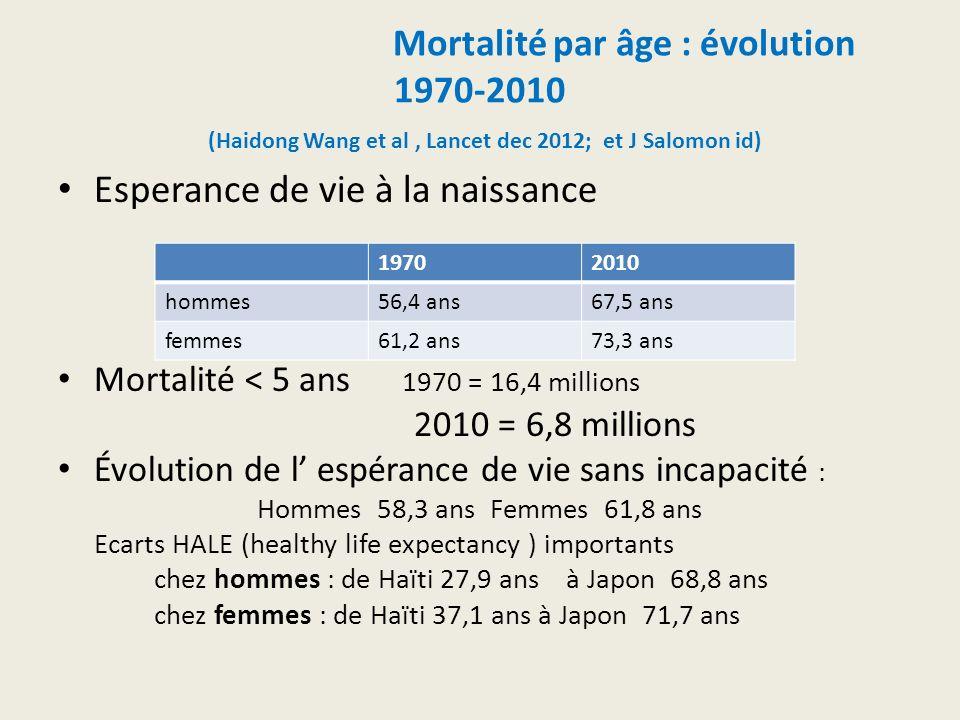 Mortalité par âge : évolution 1970-2010 (Haidong Wang et al, Lancet dec 2012; et J Salomon id) Esperance de vie à la naissance Mortalité < 5 ans 1970 = 16,4 millions 2010 = 6,8 millions Évolution de l espérance de vie sans incapacité : Hommes 58,3 ans Femmes 61,8 ans Ecarts HALE (healthy life expectancy ) importants chez hommes : de Haïti 27,9 ans à Japon 68,8 ans chez femmes : de Haïti 37,1 ans à Japon 71,7 ans 19702010 hommes56,4 ans67,5 ans femmes61,2 ans73,3 ans