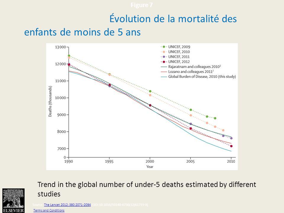 Figure 7 Source: The Lancet 2012; 380:2071-2094 (DOI:10.1016/S0140-6736(12)61719-X)The Lancet 2012; 380:2071-2094 Terms and Conditions Trend in the global number of under-5 deaths estimated by different studies Évolution de la mortalité des enfants de moins de 5 ans