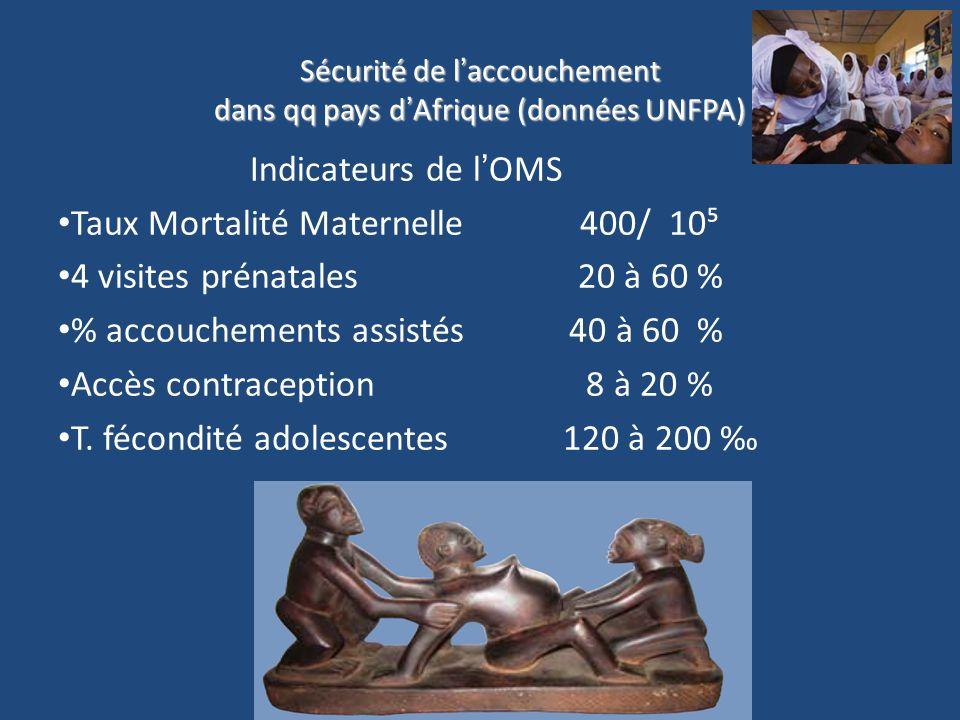 Sécurité de laccouchement dans qq pays dAfrique (données UNFPA) Indicateurs de lOMS Taux Mortalité Maternelle 400/ 10 4 visites prénatales 20 à 60 % % accouchements assistés 40 à 60 % Accès contraception 8 à 20 % T.