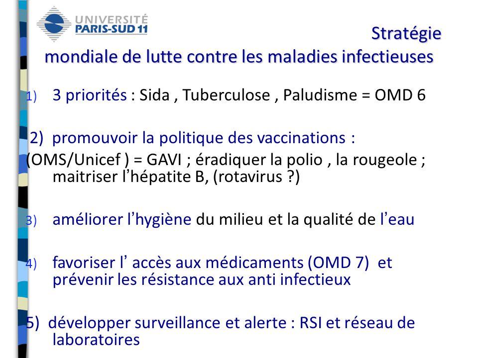 Stratégie mondiale de lutte contre les maladies infectieuses 1) 3 priorités : Sida, Tuberculose, Paludisme = OMD 6 2) promouvoir la politique des vaccinations : (OMS/Unicef ) = GAVI ; éradiquer la polio, la rougeole ; maitriser lhépatite B, (rotavirus ?) 3) améliorer lhygiène du milieu et la qualité de leau 4) favoriser l accès aux médicaments (OMD 7) et prévenir les résistance aux anti infectieux 5) développer surveillance et alerte : RSI et réseau de laboratoires