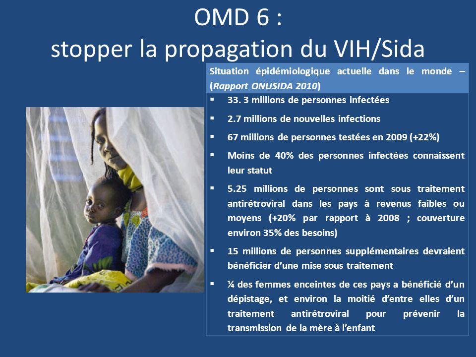 OMD 6 : stopper la propagation du VIH/Sida Situation épidémiologique actuelle dans le monde – (Rapport ONUSIDA 2010) 33.