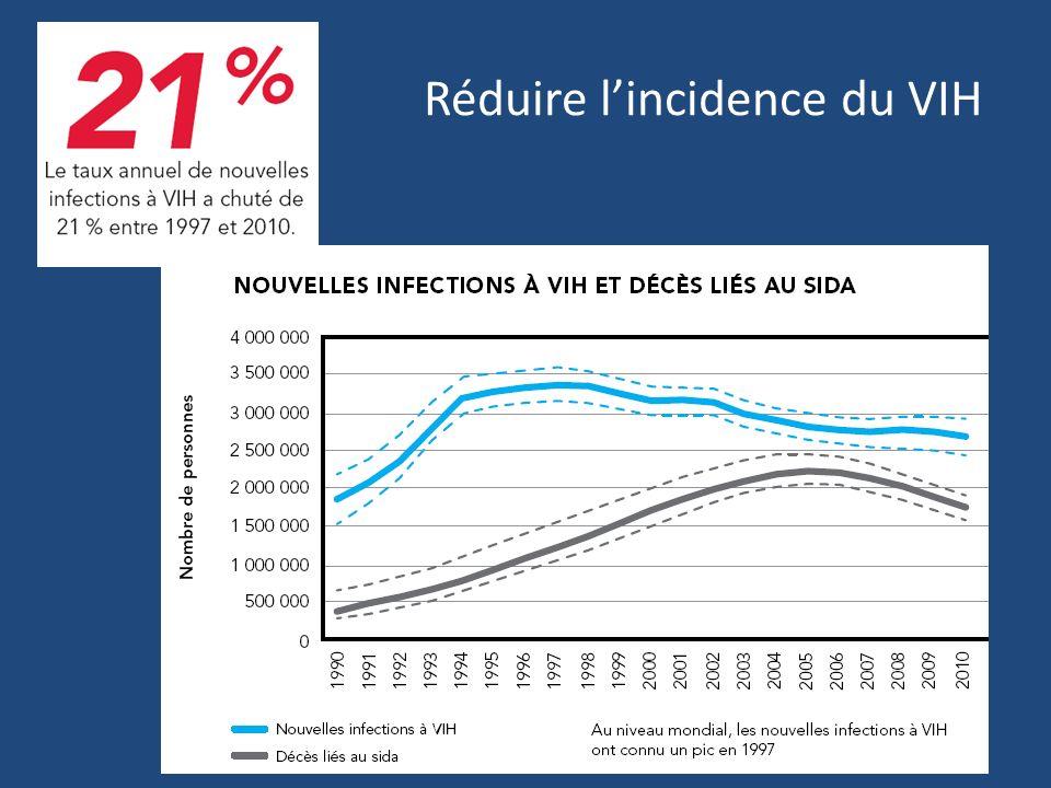 Réduire lincidence du VIH