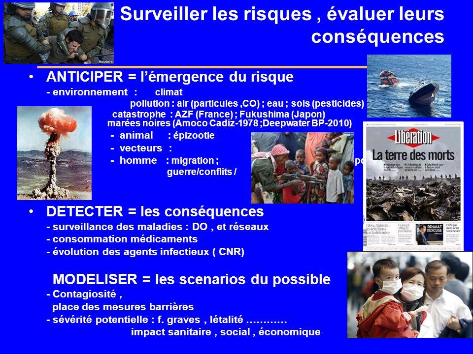 Surveiller les risques, évaluer leurs conséquences ANTICIPER = lémergence du risque - environnement : climat pollution : air (particules,CO) ; eau ; sols (pesticides) catastrophe : AZF (France) ; Fukushima (Japon) marées noires (Amoco Cadiz-1978 ;Deepwater BP-2010) - animal : épizootie - vecteurs : - homme : migration ; comportements guerre/conflits / DETECTER = les conséquences - surveillance des maladies : DO, et réseaux - consommation médicaments - évolution des agents infectieux ( CNR) MODELISER = les scenarios du possible - Contagiosité, place des mesures barrières - sévérité potentielle : f.