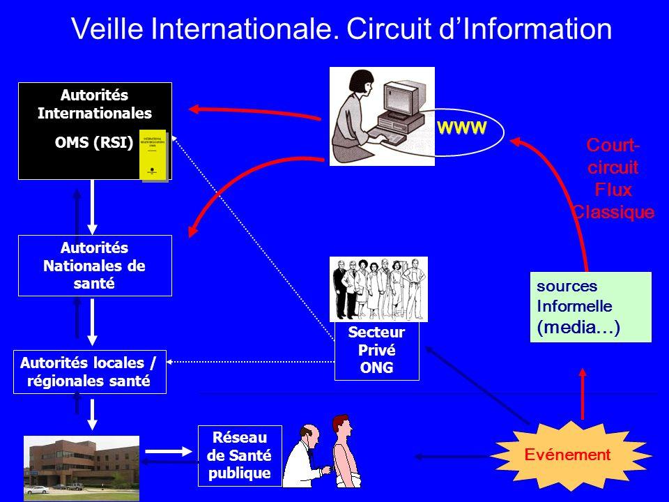 Evénement Autorités locales / régionales santé Réseau de Santé publique Veille Internationale.