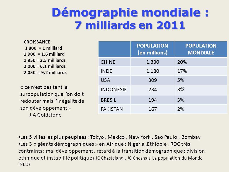 Démographie mondiale : 7 milliards en 2011 POPULATION (en millions) POPULATION MONDIALE CHINE1.33020% INDE1.18017% USA3095% INDONESIE2343% BRESIL1943% PAKISTAN1672% Les 5 villes les plus peuplées : Tokyo, Mexico, New York, Sao Paulo, Bombay Les 3 « géants démographiques » en Afrique : Nigéria,Ethiopie, RDC très contraints : mal développement, retard à la transition démographique ; division ethnique et instabilité politique ( JC Chasteland, JC Chesnais La population du Monde INED) CROISSANCE 1 800 = 1 milliard 1 900 = 1.6 milliard 1 950 = 2.5 milliards 2 000 = 6.1 milliards 2 050 = 9.2 milliards « ce nest pas tant la surpopulation que lon doit redouter mais linégalité de son développement » J A Goldstone